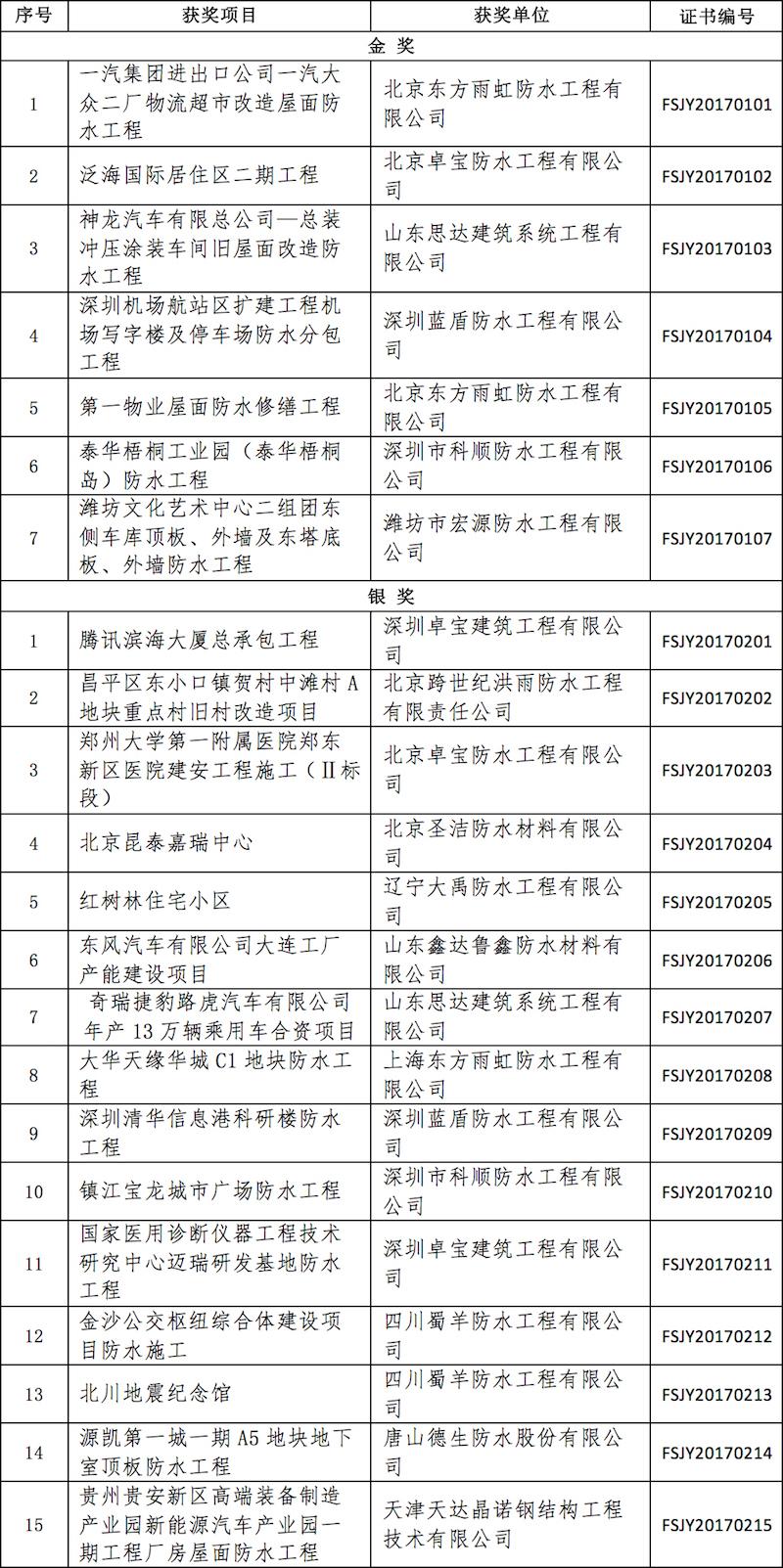 2017年度建筑防水行业科学技术奖—工程技术奖(金禹奖) 获奖项目名单 .jpg