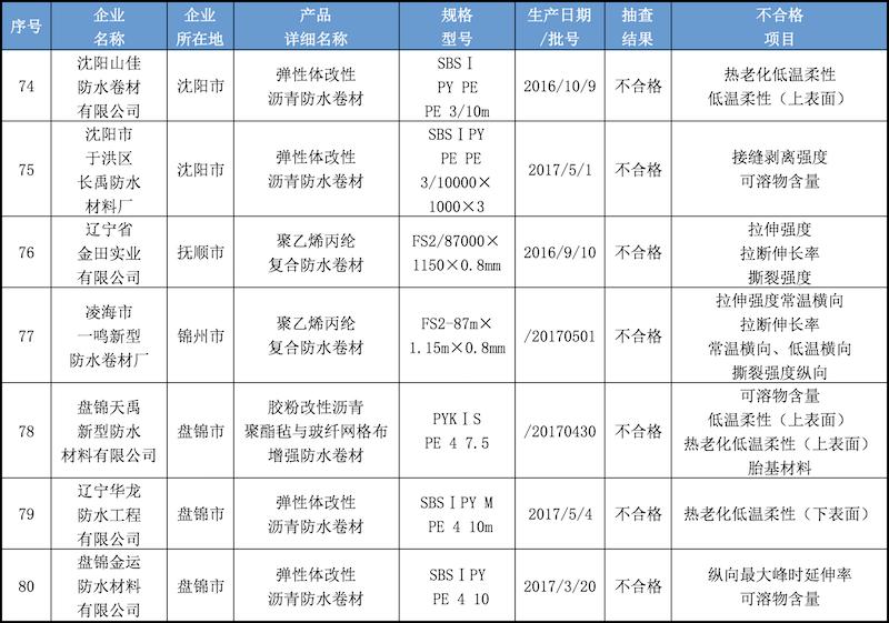 辽宁省产品质量监督抽查不合格防水卷材名单.png