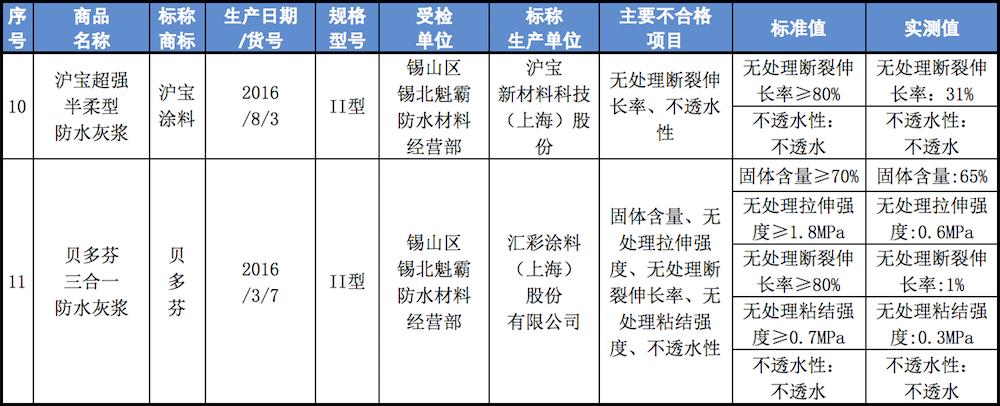 2017年第一阶段防水灰浆抽检不合格商品名单的副本.png