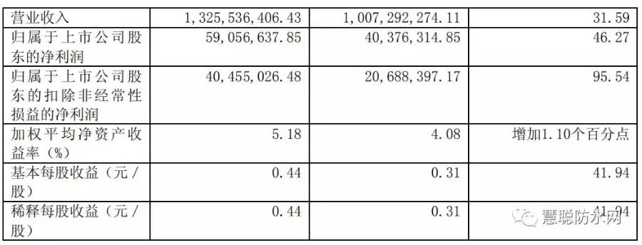 01公司主要会计数据和财务指标.png