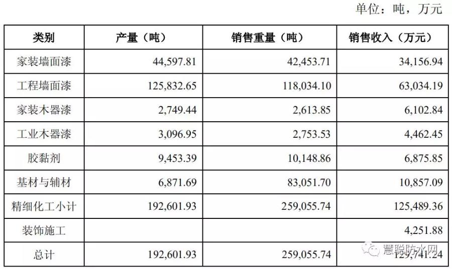02主要产品的产量、销量及收入情况.png