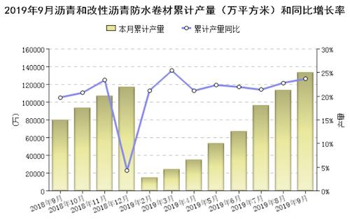 圖1 2019年1-9月規模以上企業瀝青防水卷材產量(萬平方米).png