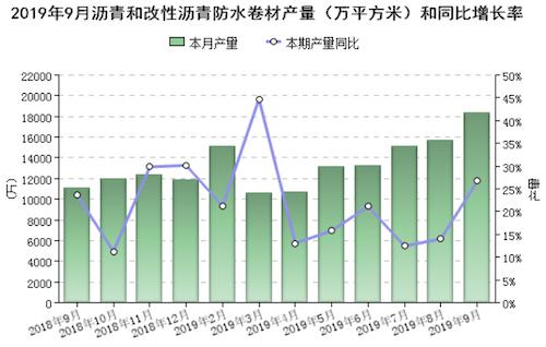 圖2 2019年9月規模以上企業瀝青防水卷材產量(萬平方米).png