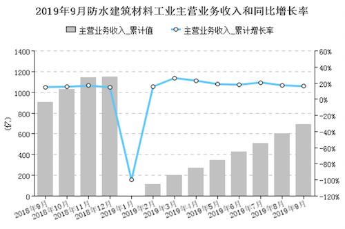 圖3 1-9月規模以上企業累計主營業務收入同比增長率.png
