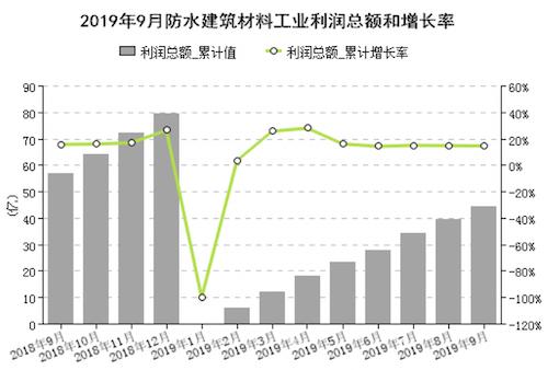 圖4 1-9月規模以上企業累計利潤總額變化情況.png