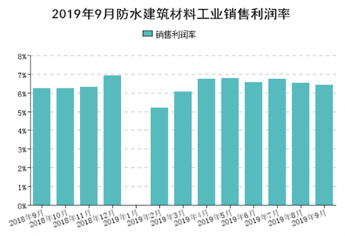 圖5 1-9月規模以上企業累計銷售利潤率(%).png
