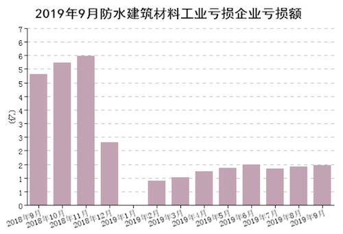 圖6  1-9月規模以上企業累計虧損企業虧損額(億元).png
