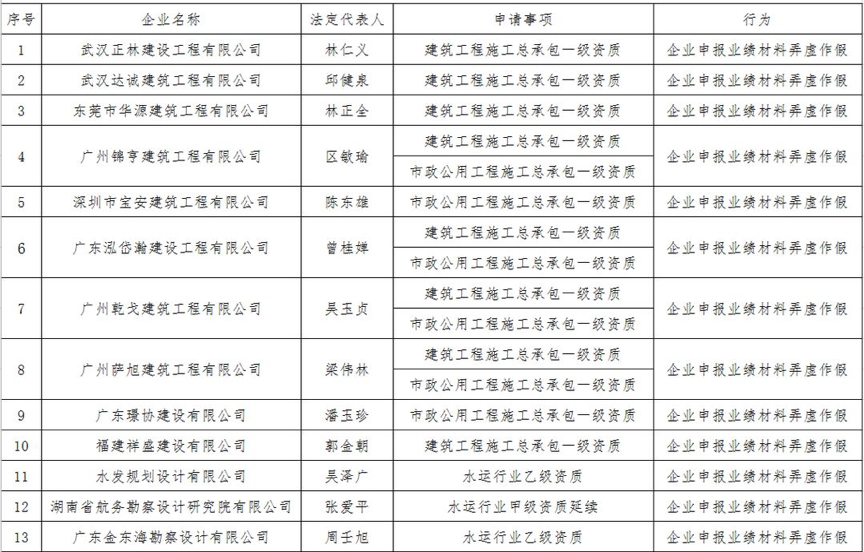 01资质申报弄虚作假企业名单.png