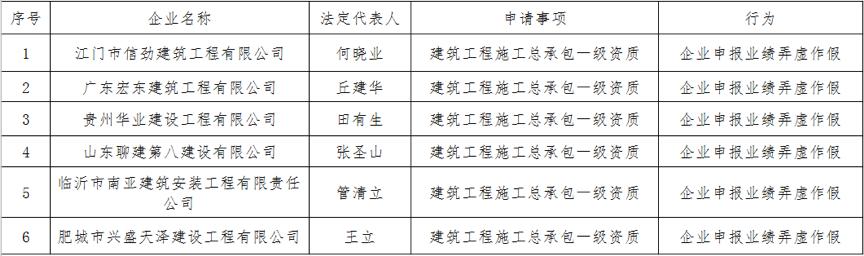 02采用告知承诺制方式申报资质弄虚作假企业名单.png