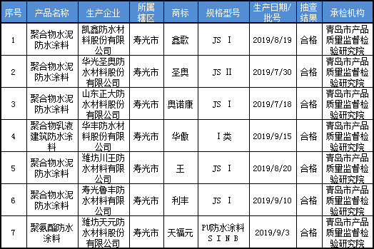 潍坊市2019年第2批建筑防水涂料产品质量市级监督抽查结果汇总表.png