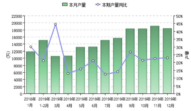 2019年沥青及改性沥青永乐国际ag旗舰厅下载卷材月度产量(万平方米)及同比增长率(%).png