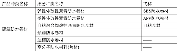 表2  产品种类.png