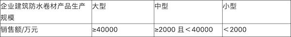 表3   企业建筑防水卷材产品生产规模划分.png