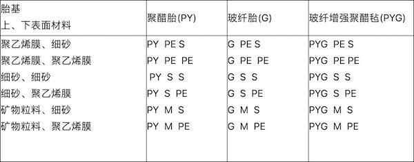 表4   弹性体改性沥青防水卷材、塑性体改性沥青防水卷材.png