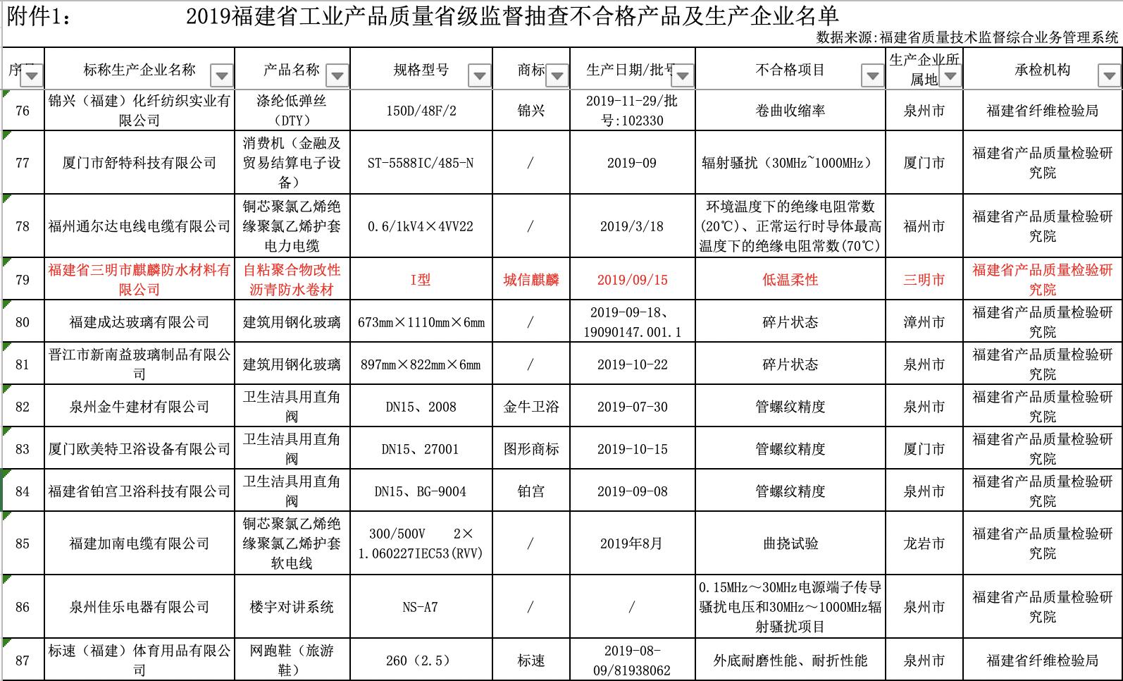 附件1:2019年福建省工业产品质量省级监督抽查不合格产品及生产企业名单.png