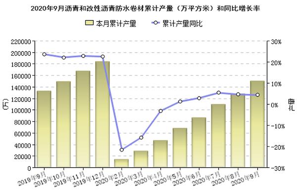 图1 规模以上企业沥青防水卷材累计产量(万平方米).png