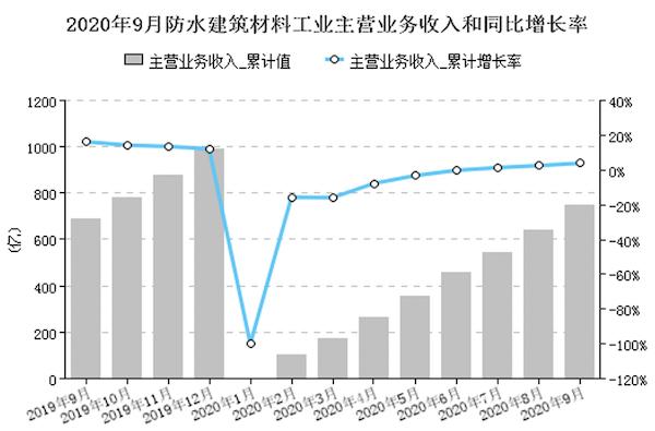 图4 规模以上企业累计利润总额变化情况.png