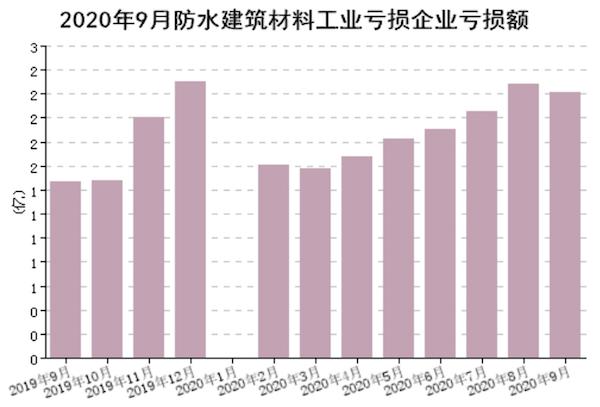 图6 规模以上企业累计亏损企业亏损额(亿元).png