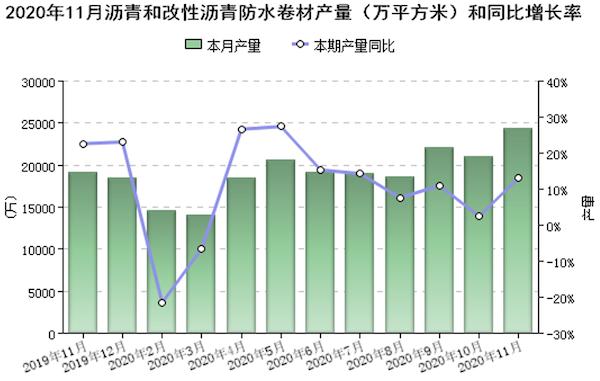 图2 规模以上企业沥青防水卷材当月产量(万平方米).png