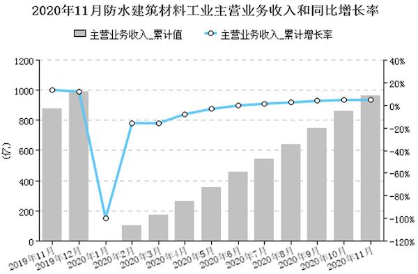 图3 规模以上企业累计主营业务收入同比增长率.png