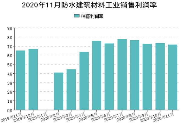 图5 规模以上企业累计销售利润率(%).png